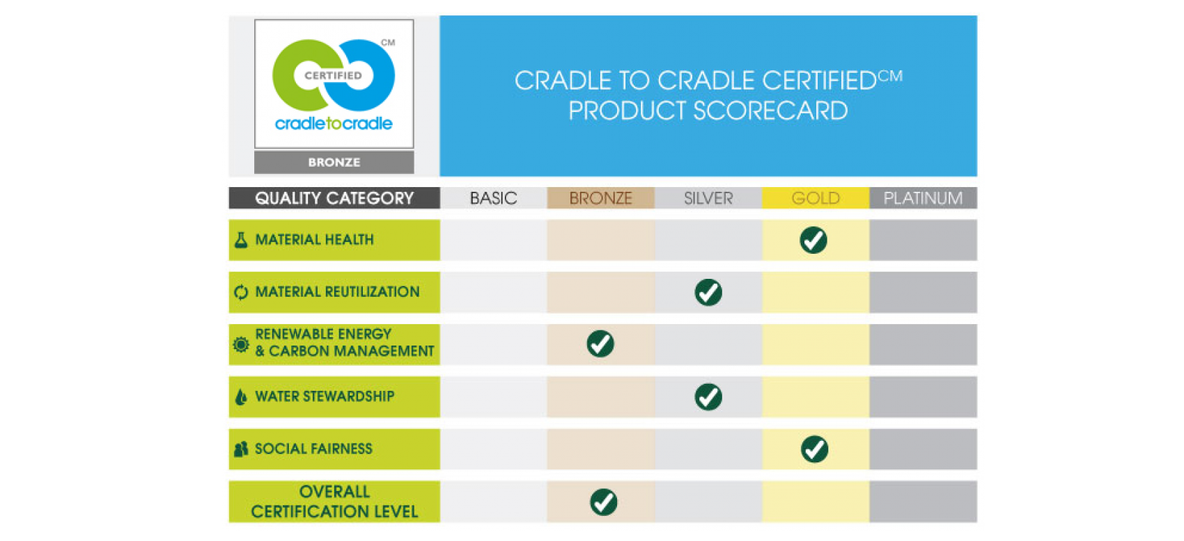 C2c certified healthy printing product assessments are performed by a qualified independent organization trained by the institute following the cradle to cradle certified product xflitez Gallery